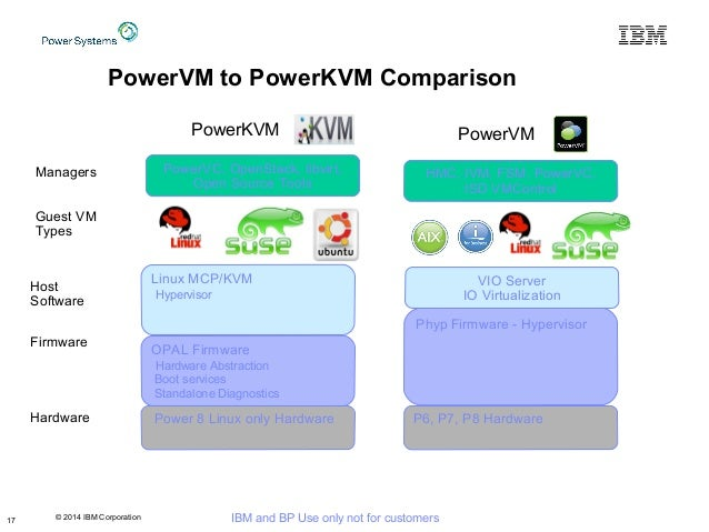 © 2014 IBM Corporation IBM and BP Use only not for customers PowerVM to PowerKVM Comparison Power 8 Linux only Hardware Fi...
