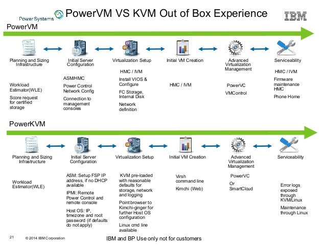 © 2014 IBM Corporation IBM and BP Use only not for customers PowerVM VS KVM Out of Box Experience Planning and Sizing Infr...