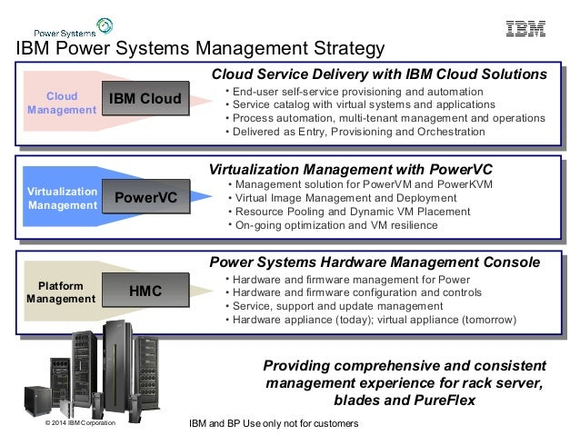© 2014 IBM Corporation IBM and BP Use only not for customers Platform Management Virtualization Management Cloud Managemen...