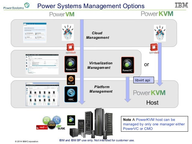 © 2014 IBM Corporation IBM and IBM BP use only. Not intended for customer use. Power Systems Management Options Cloud Mana...
