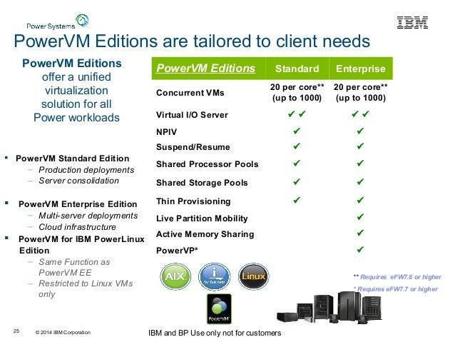 © 2014 IBM Corporation IBM and BP Use only not for customers25 PowerVM Editions offer a unified virtualization solution fo...