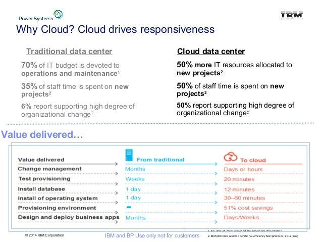 © 2014 IBM Corporation IBM and BP Use only not for customers Why Cloud? Cloud drives responsiveness 50% more IT resources ...