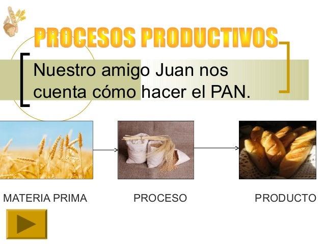MATERIA PRIMA PROCESO PRODUCTO Nuestro amigo Juan nos cuenta cómo hacer el PAN.