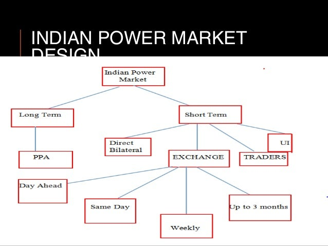 Short-term electric power trading strategies for portfolio optimization