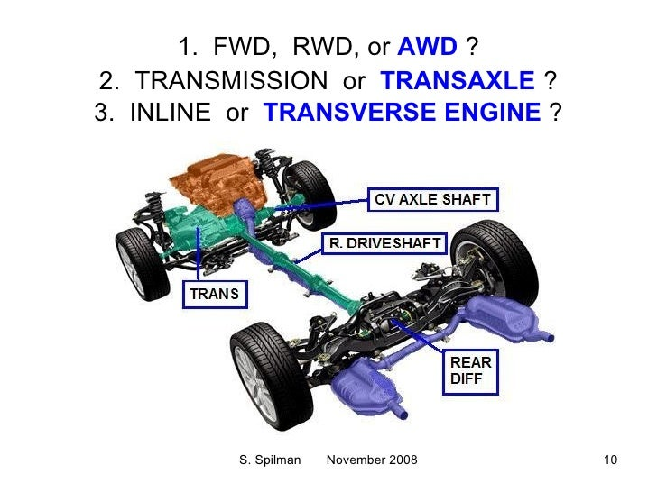 Watch additionally 2nd Gen Rx7 V8 Swap Wiring Diagrams additionally 558338 351 Oil Pump Drive Shaft Dropped Into Oil Pan 4 additionally Opel Engine Wiring Diagram together with Powertrain Presentation. on ford 5 4 engine diagram