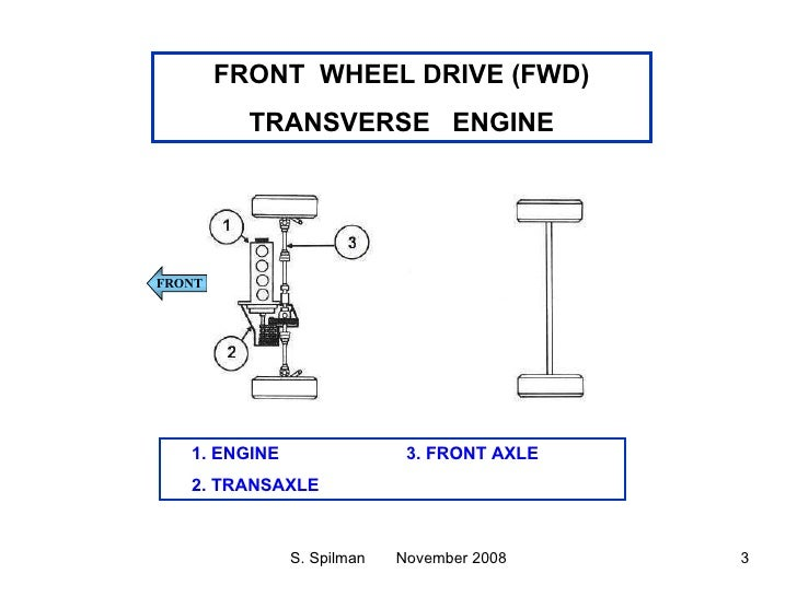 Indian vehicle drive conversion