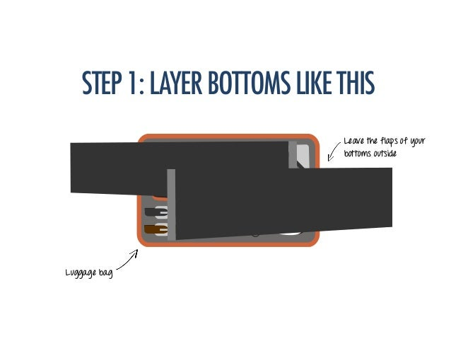 STEP1:LAYERBOTTOMSLIKETHIS Luggage bag Leave the flaps of your bottoms outside