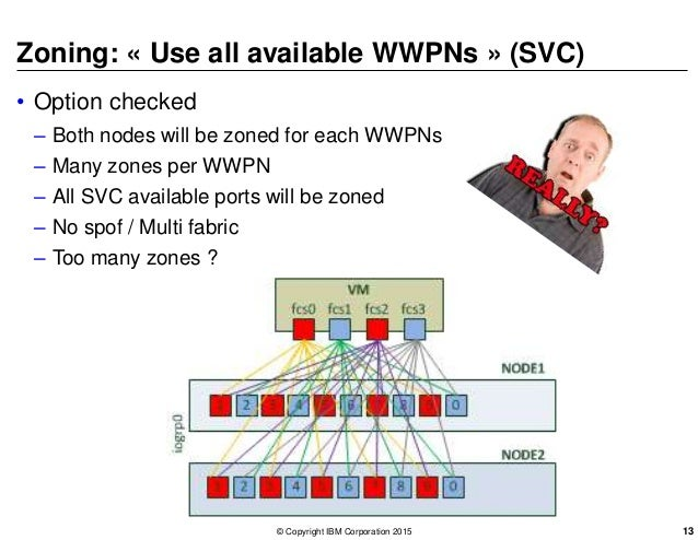 Zoning: « Use all available WWPNs » (SVC) • Option checked – Both nodes will be zoned for each WWPNs – Many zones per WWPN...