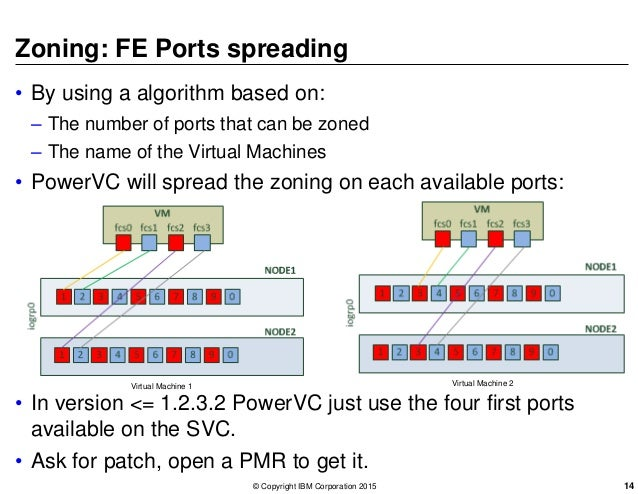 Zoning: FE Ports spreading • By using a algorithm based on: – The number of ports that can be zoned – The name of the Virt...