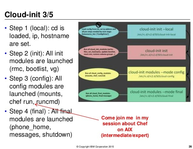 Cloud-init 3/5 • Step 1 (local): cd is loaded, ip, hostname are set. • Step 2 (init): All init modules are launched (rmc, ...