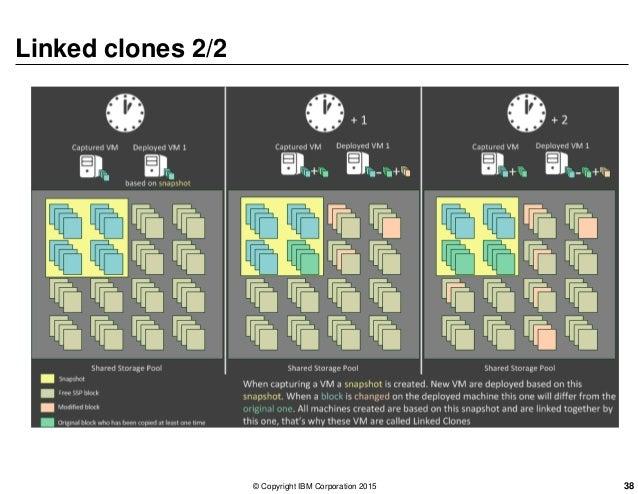 Linked clones 2/2 © Copyright IBM Corporation 2015 38