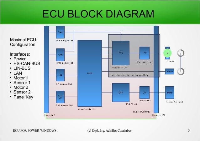 power window 3 638?cb=1464700748 power window ecu block diagram at bayanpartner.co