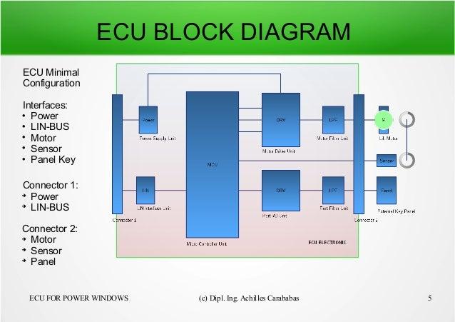 Ecu Automobile Definition Power Window Power Window