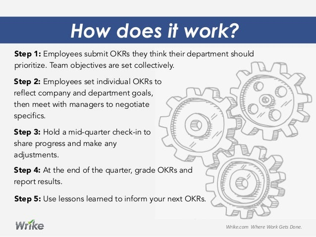 Step 1: Employees submit OKRs they think their department should prioritize. Team objectives are set collectively. How doe...