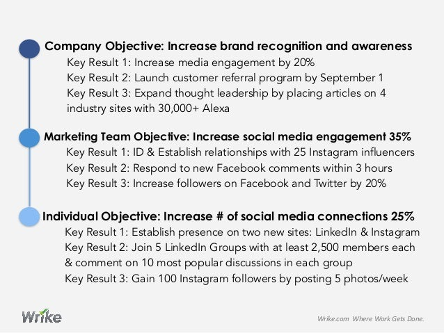Company Objective: Increase brand recognition and awareness    Key Result 1: Increase media engagement by 20% Key Result...