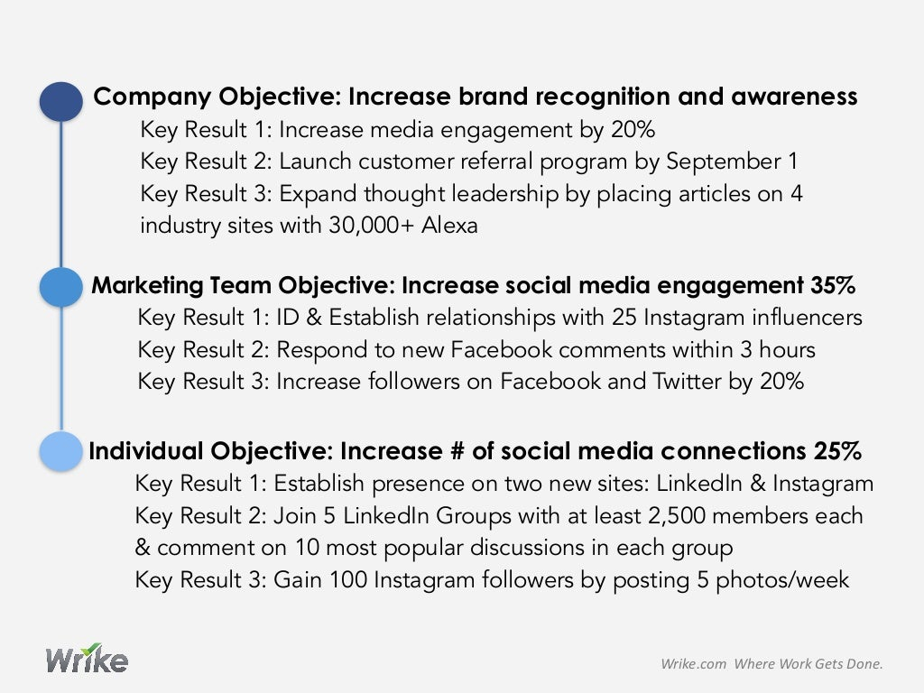 brand objectives examples