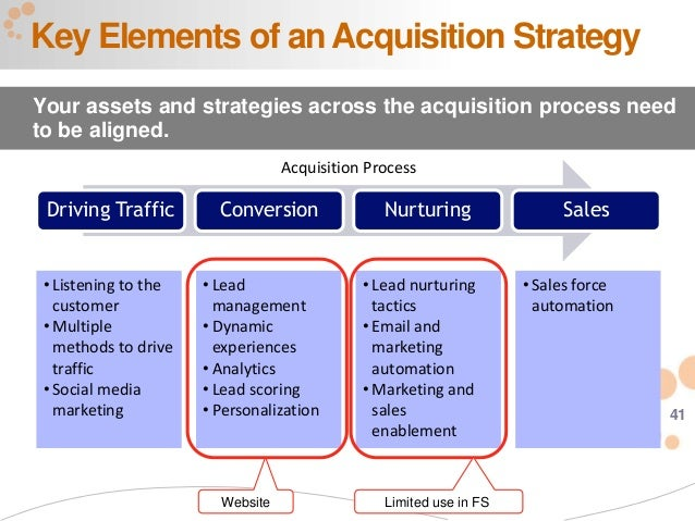 Power your customer acquisition with marketing automation today attract qualify nurture 42 41 key elements of an acquisition strategy your pronofoot35fo Images