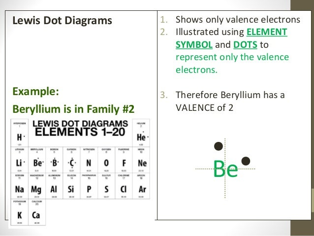 Powr Notes Bohr Models