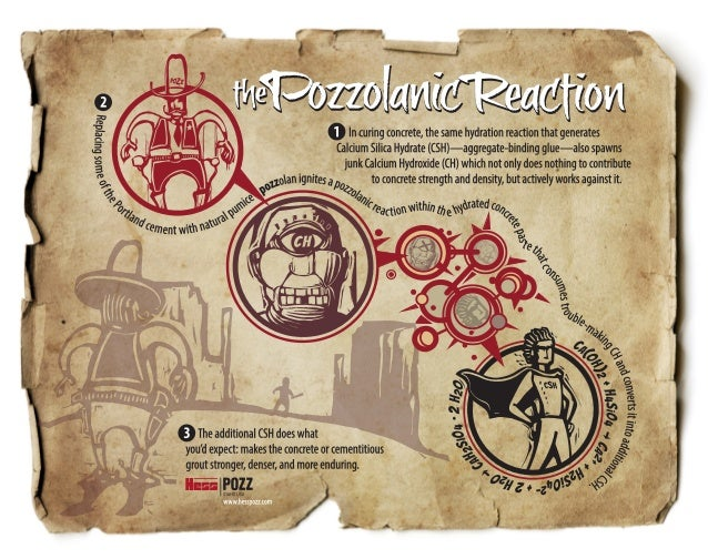InfoGraphic—The Pozzolanic Reaction