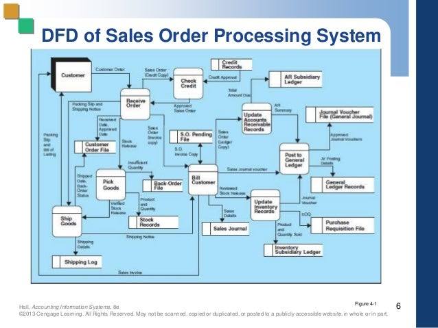 """sales and inventory system revised Free essay: inventory systems summary according to the us small business administration, """"inventory refers to stocks of anything necessary to do business."""