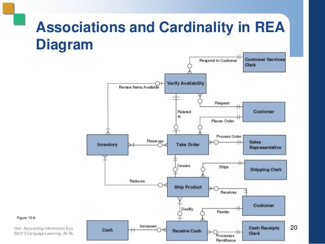 Rea diagram cardinalities in wiring library pp 10 new rh slideshare net rea diagram purchasing integrated rea diagram ccuart Gallery