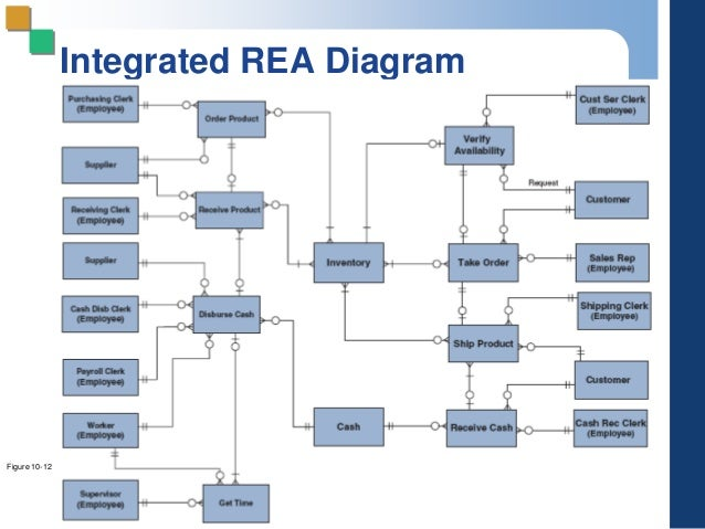 Rea diagram integrated model wiring data pp 10 new expenditure cycle rea diagram template rea diagram integrated model ccuart Gallery