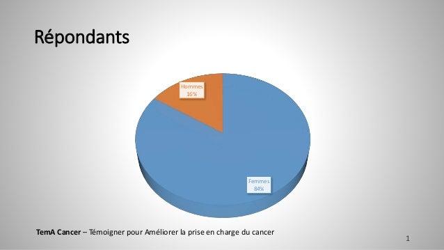 Répondants Femmes 84% Hommes 16% TemA Cancer – Témoigner pour Améliorer la prise en charge du cancer 1
