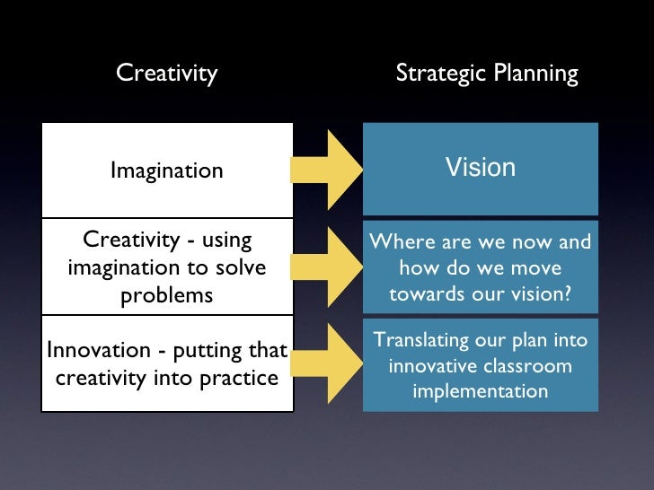 Innovative Classroom Practices Using Ict In England : Strategic planning for ict in education