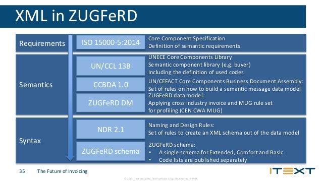 ZUGFeRD: The future of invoicing with PDF