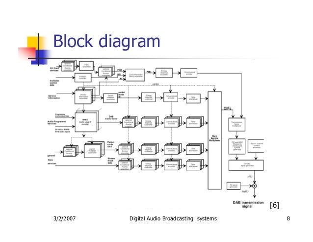 Typical Radio Station Fm Block Diagram Diy Enthusiasts Wiring