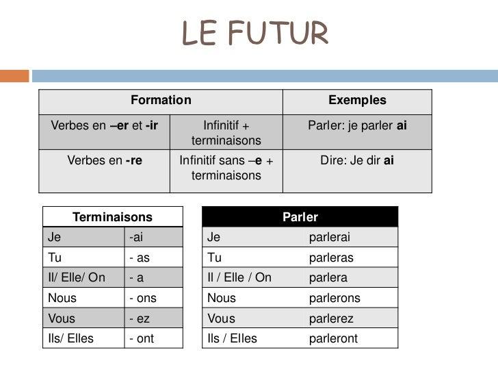 LE FUTUR               Formation                               ExemplesVerbes en –er et -ir       Infinitif +           Pa...