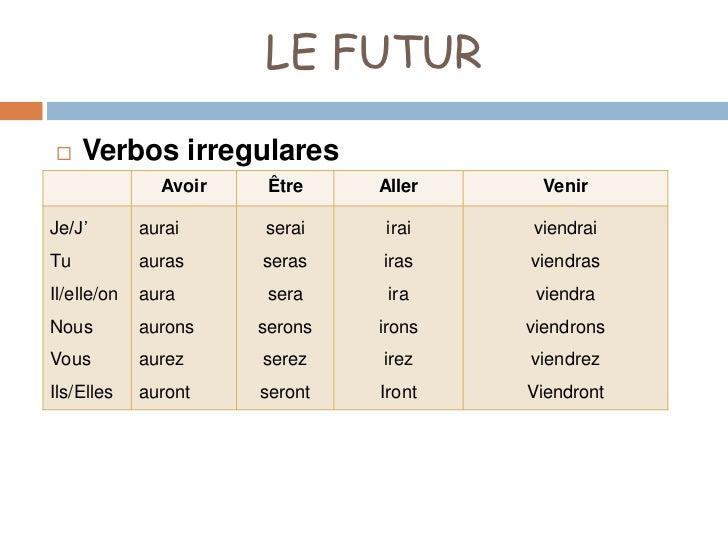 Pp1 futur simple