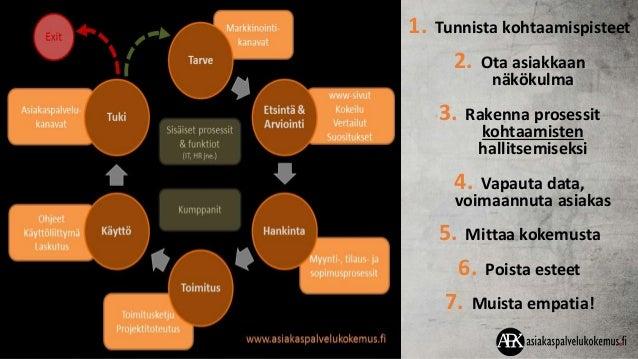 Petri Karjalainen VP, Ventures OpusCapita Ari Penttilä CEO Matkapojat Kari Korkiakoski CX Guru Futurelab Peter Fredman CEO...