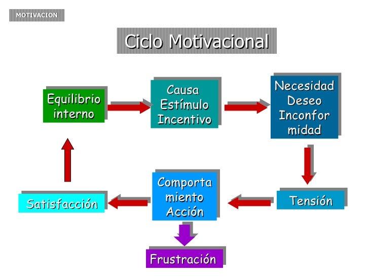La Dirección En La Empresa Ciclo De Motivación O