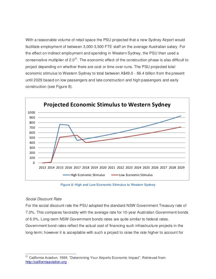 With a reasonable volume of retail space the PSU projected that a new Sydney Airport wouldfacilitate employment of between...