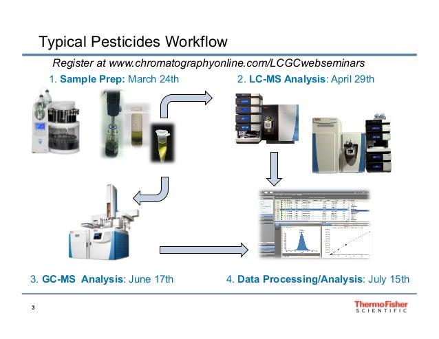 Chromatography: Pesticide Residue Analysis Webinar Series Pt 1 - Samp…