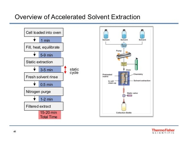 solvent extraction Sgs is a leader in solvent extraction and electrowinning we work with your  process development team from the bench testing to continuous piloting of your.