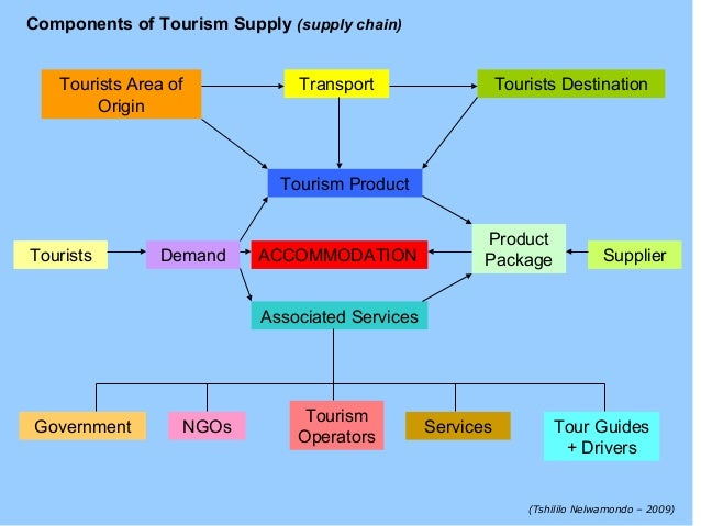 supply and demand and tourism Economies article analysis of supply and demand to enhance educational tourism experience in the smart park of yogyakarta, indonesia ani wijayanti 1, id, janianton damanik 2, chafid fandeli 3 and sudarmadji 4.