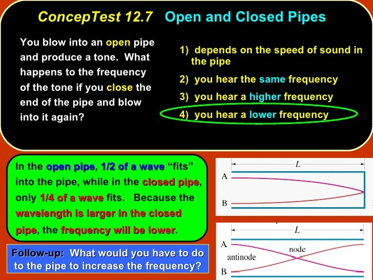 <ul><li>You blow into an  open  pipe and produce a tone.  What happens to the frequency of the tone if you  close  the end...