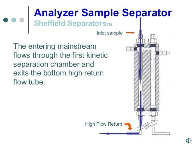 Sheffield separators flow diagram inlet sample high flow return 3 ccuart Image collections