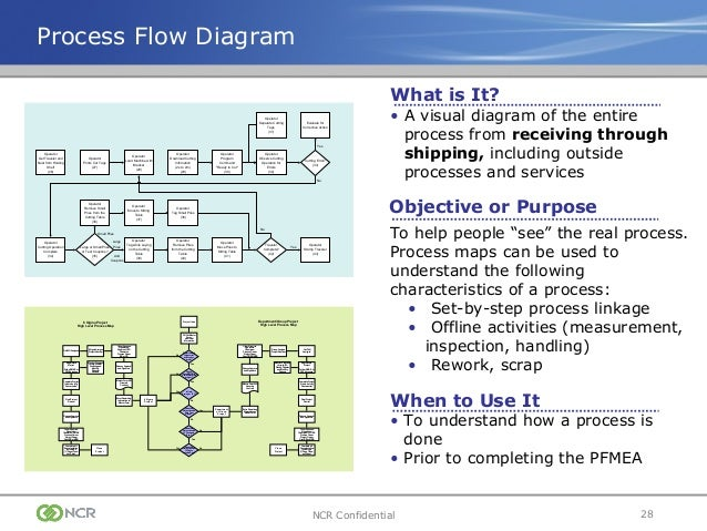ppap training-presentation process flow diagram ppap process flow diagram vs data flow diagram #3
