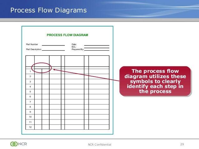 ppap training presentation rh slideshare net Application Process Flow Diagram Engineering Process Flow Diagram