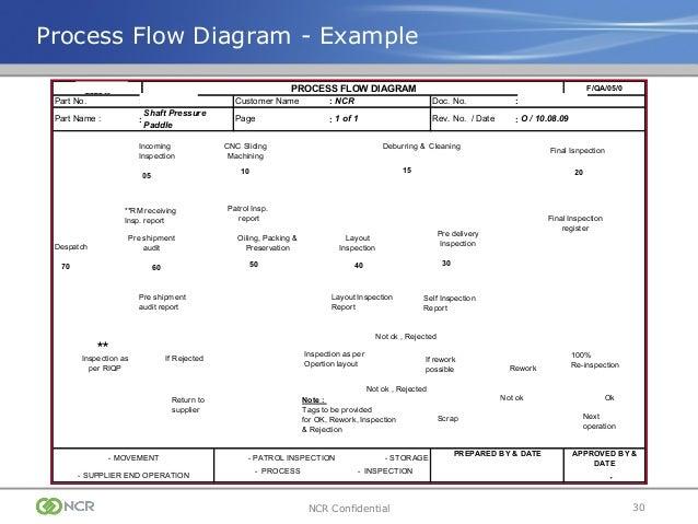 ppap training presentation rh slideshare net process flow chart ppap ppap process flow diagram symbols