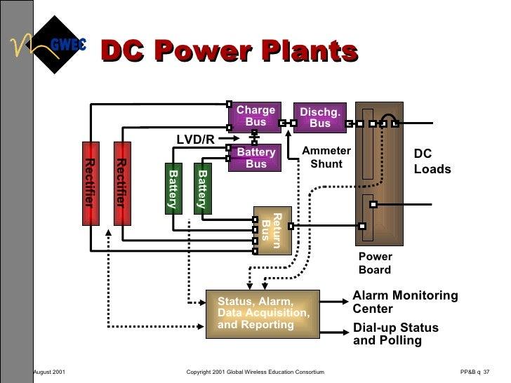 telecom power plant diagram wiring diagram data schema Generator Diagram telecom power plant diagram wiring diagram data oreo nuclear power plants in us telecom power plant diagram