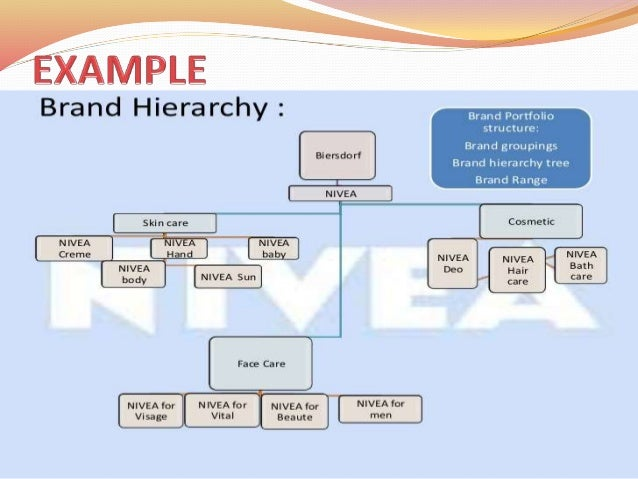 Brand Architecture Hierarchy And Brand Hierarchy Hierarchy And Architecture And Brand IWHY9ED2