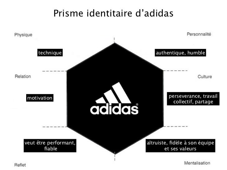 market and literature review nike and adidas In 1989, with the company at a crossroads, then ceo rené jäggi decided to invite two ex-nike managers, peter moore and rob strasser, to visit adidas moore had been creative director of nike and the designer of the air jordan brand, and strasser had been nike's marketing director as the guardians of.