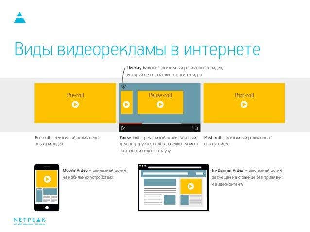 Видеореклама в интернете виды контекстная реклама примеры
