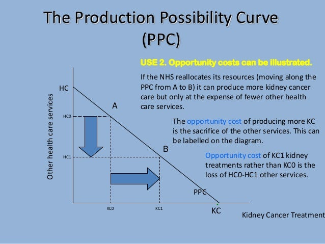 production possibility curve On a production possibility curve, data points that fall outside of the curve represent aan inefficient allocation of resources ba balanced allocation - 5186713.