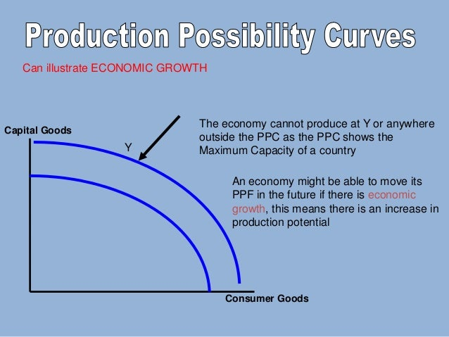 production possiblity curve