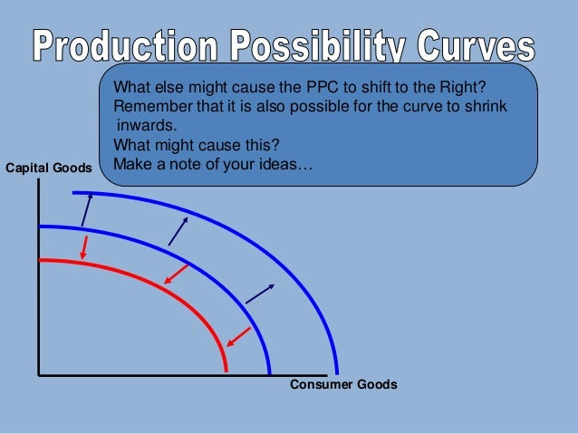 economics production possibilities curves The problem of choice between relatively scarce commodities due to limited productive resources with the society can be illustrated with the help of a geometric device, is known as production possibility curve.